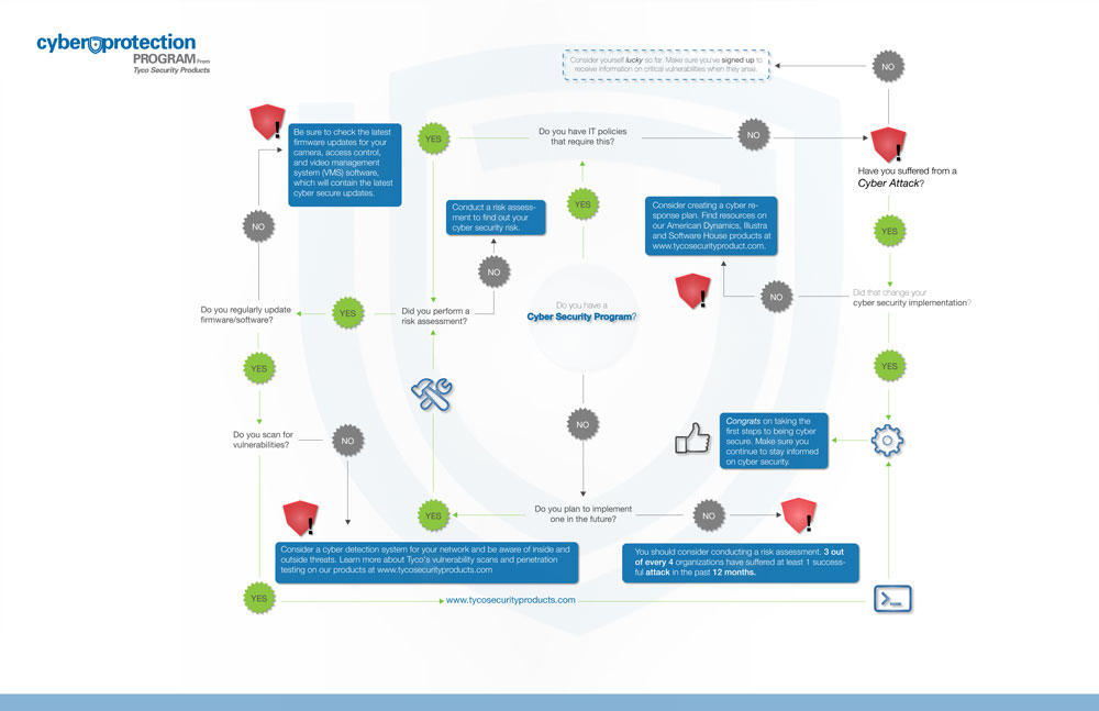 TSP Cyber Protection Program Flowchart